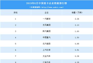 2019年6月中国重卡企业销量排行榜(TOP10)