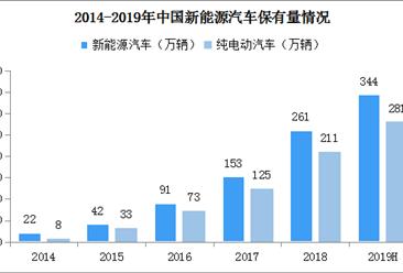 截至2019年6月全国新能源汽车保有量344万辆 占汽车总量1.37%