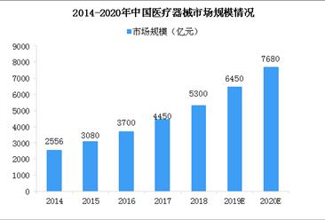 定制式医疗器械监督管理规定正式发布 中国医疗器械企业数量及市场规模分析(图)