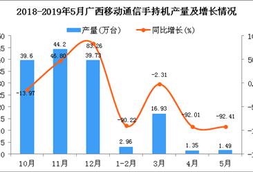 2019年1-5月廣西手機產量為22.72萬臺 同比下降72.99%