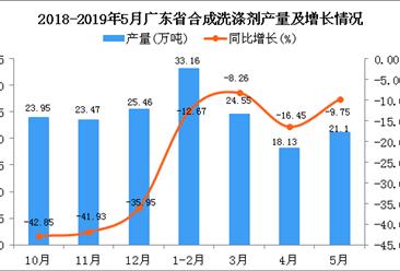 2019年5月广东省合成洗涤剂产量及增长情况分析