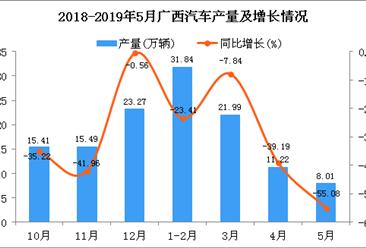2019年1-5月广西汽车产量为73.04万辆 同比下降28.19%