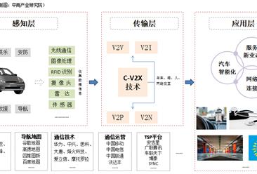 中国车联网产业市场及产业链分析一览(附产业链全景图)