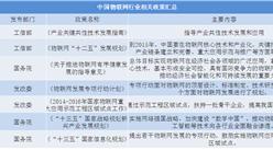 2019世界物联网博览会9?#30053;?#26080;锡举行 中国物联网市场规模及发展趋势分析