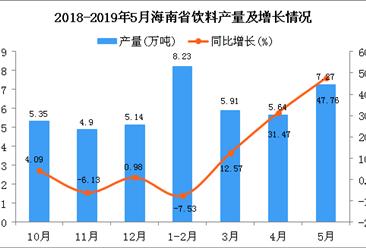 2019年1-5月海南省饮料产量为31.29万吨 同比增长33.95%