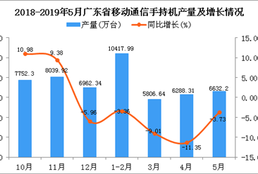 2019年1-5月廣東省手機產量為28228.35萬臺 同比下降9.36%