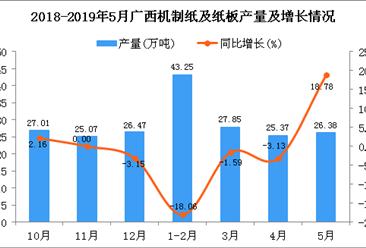 2019年1-5月广西机制纸及纸板产量为124.56万吨 同比下降3.8%