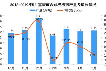 2019年1-5月重庆市合成洗涤剂产量为4.8万吨 同比增长6.9%
