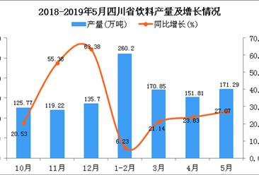 2019年1-5月四川省饮料产量为796.1万吨 同比增长23.74%