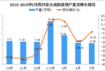 2019年5月四川省合成洗涤剂产量及增长情况分析