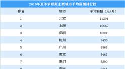 2019年夏季求职期主要城市平均薪酬排行榜:武汉挤进前十(图)