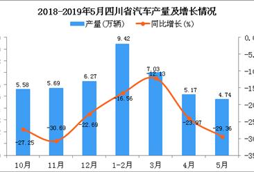 2019年1-5月四川省汽车产量为26.32万辆 同比下降19.76%