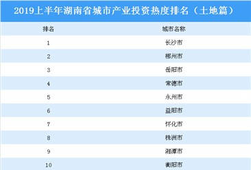 2019上半年湖南省城市产业投资热度排名:长沙位居榜首(土地篇)