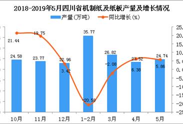 2019年5月四川省机制纸及纸板产量及增长情况分析