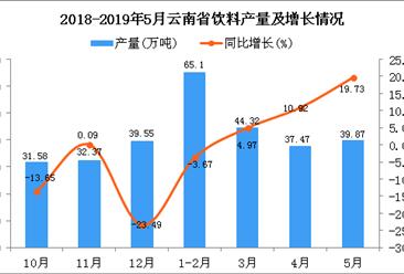 2019年1-5月云南省饮料产量为190.2万吨 同比增长7.53%