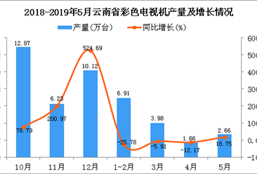 2019年1-5月云南省彩色電視機產量為15.21萬臺 同比下降13.92%