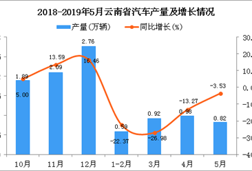2019年1-5月云南省汽车产量为3.31万辆 同比下降17.25%