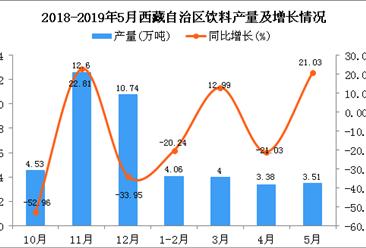 2019年1-5月西藏自治区饮料产量为14.96万吨 同比下降5.38%