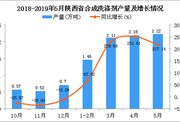2019年1-5月陕西省合成洗涤剂产量为7.97万吨 同比增长181.63%