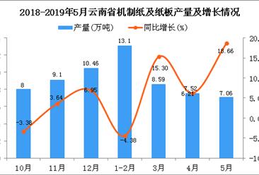 2019年1-5月云南省机制纸及纸板产量为36.2万吨 同比增长5.91%