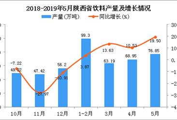 2019年1-5月陕西省饮料产量为302.16万吨 同比增长8.73%
