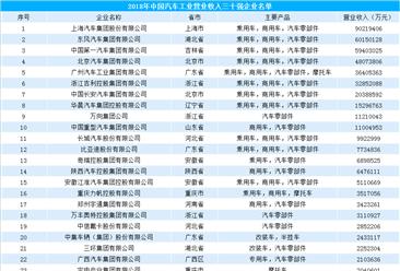 中国汽车工业30强企业名单出炉:上汽/东风/一汽位列前三(附榜单)