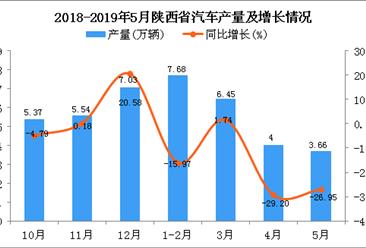 2019年1-5月陕西省汽车产量为21.79万辆 同比下降16.64%