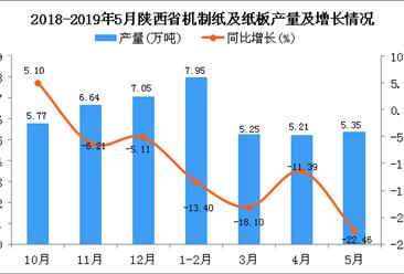 2019年5月陕西省机制纸及纸板产量及增长情况分析