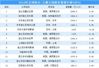 2018年全球主題樂園游客數量排行榜(TOP25)