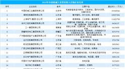2018年中国机械工业百强排行榜