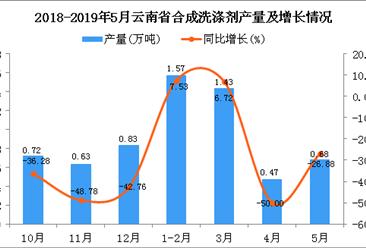 2019年5月云南省合成洗涤剂产量及增长情况分析