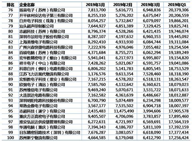 2019年一季度中国PCB出口百强企业名单