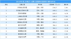 2018年亚太地区主题公园游客量排行榜(TOP20)