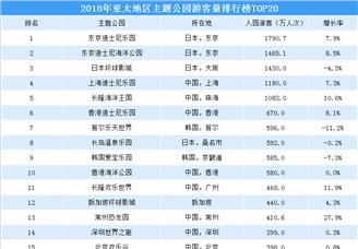 2018年亞太地區主題公園游客量排行榜(TOP20)