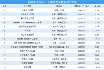 2018年全球水上乐园游客量排行榜:长隆水上乐园夺冠(TOP20)