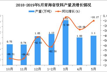 2019年1-5月青海省饮料产量为4.82万吨 同比增长13.41%