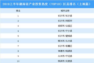 2019上半年湖南省产业投资热度(TOP10)区县排名:长沙县位居榜首(土地篇)