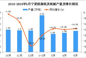 2019年1-5月宁夏机制纸及纸板产量为8.57万吨 同比下降4.67%
