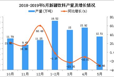 2019年1-5月新疆饮料产量为62.04万吨 同比下降16.59%