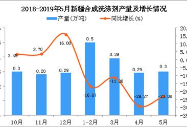 2019年1-5月新疆合成洗涤剂产量为1.48万吨 同比下降19.57%