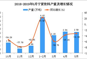2019年1-5月宁夏饮料产量为12.43万吨 同比下降14.98%