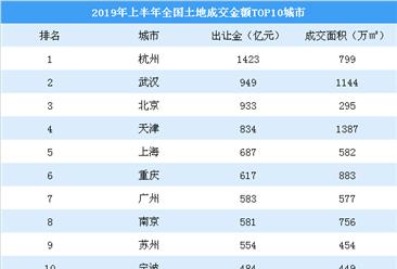 2019年上半年全国土地市场情况:杭州土地出让金最高 碧桂园拿地最凶猛(图)