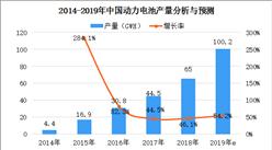 2019年中国动力电池市场规模及企业竞争格局分析