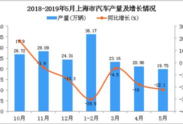 2019年1-5月上海市汽车产量为100.03万辆 同比下降21.1%