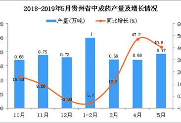 2019年1-5月贵州省中成药产量为3.18万吨 同比增长19.6%