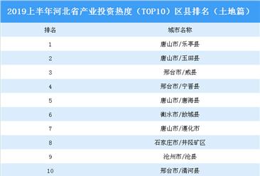 2019上半年河北省产业投资热度(TOP10)区县排名:乐亭县位居榜首(土地篇)