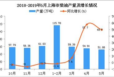2019年1-5月上海市柴油产量为281.95万吨 同比增长16.5%