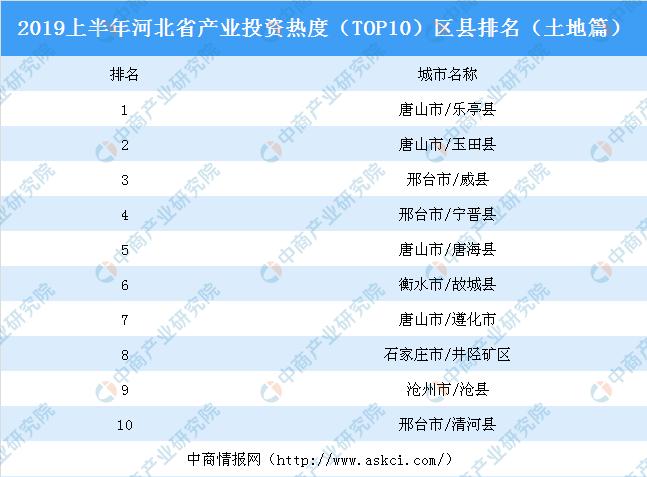 2019上半年河北省产业投资热度(TOP10)区县排名:乐亭县位居榜