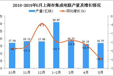 2019年1-5月上海市集成电路产量为82.32亿块 同比下降17%