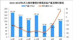 2019年1-5月上海市微型计算机设备产量为388.23万台 同比下降23.9%